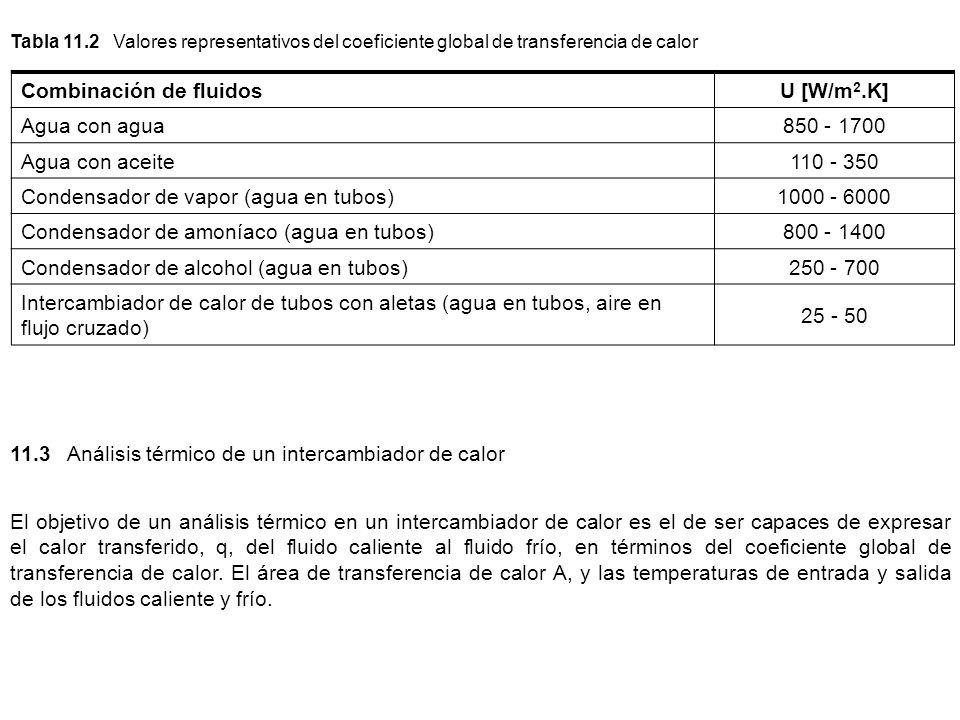 Combinación de fluidos U [W/m2.K] Agua con agua 850 - 1700